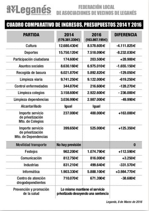 PRESUPUESTOS MUNICIPALES LEGANES 2016 (2)
